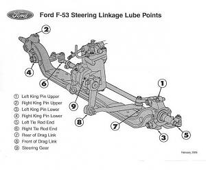 Click image for larger version  Name:f-53lubepoints.jpg Views:380 Size:55.1 KB ID:18655