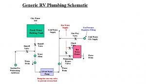Click image for larger version  Name:Simple RV Plumbing Schematic.jpg Views:61 Size:79.3 KB ID:20755