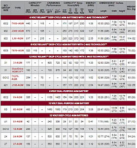Click image for larger version  Name:Trojan AGM Spec Sheet.png Views:53 Size:143.9 KB ID:25835