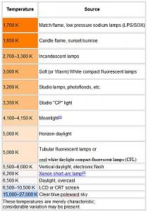 Click image for larger version  Name:Kelvin scale.jpg Views:361 Size:68.3 KB ID:318