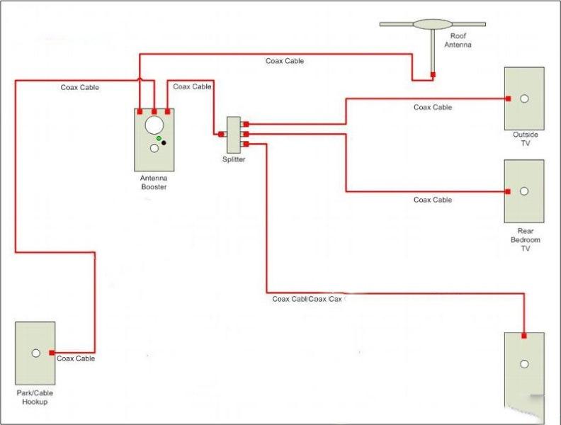 Keystone Laredo Rv Cable Tv Wiring Diagram Rv Power Supply