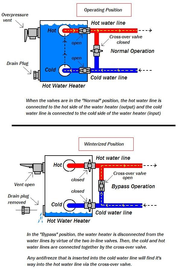 Water Heater Bypass Thor Forums